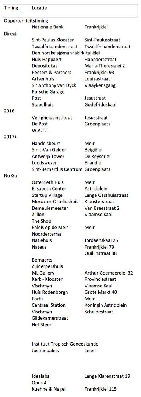Locatie Alternatieven lijst